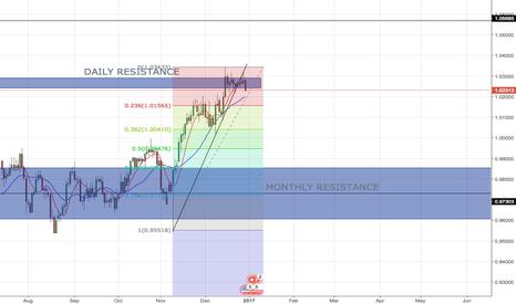 USDCHF: USD/CHF SHORT BIAS - Fib Level, Bounce off Daily Resistance