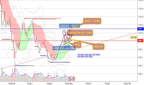 BTCUSD: Tiếp tục Cập nhật tình hình BTC/USD