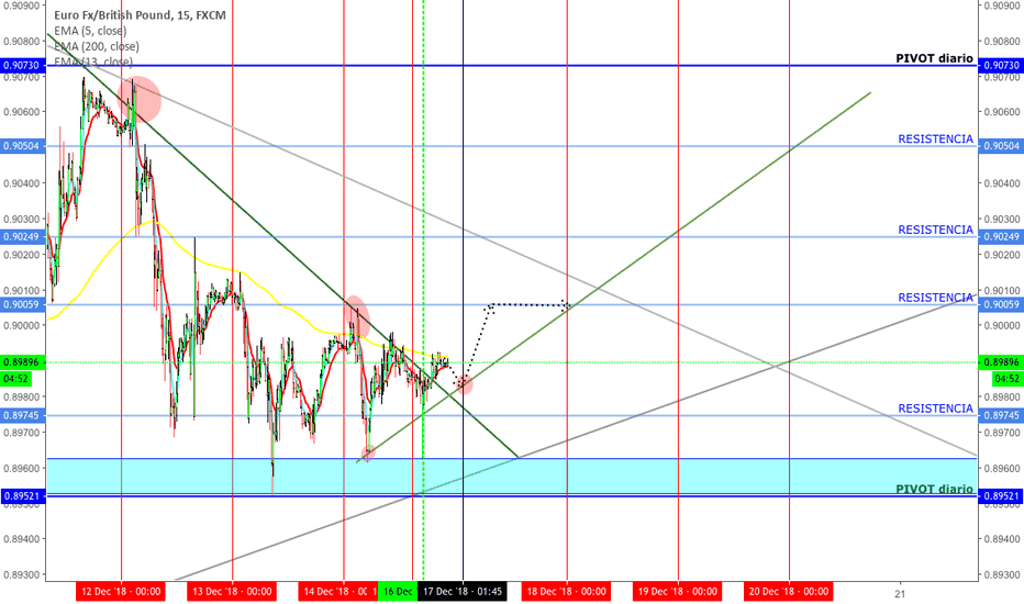 EURGBP: buy limit