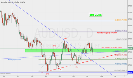 AUDUSD: Bullish Bias on Aussie Dollar