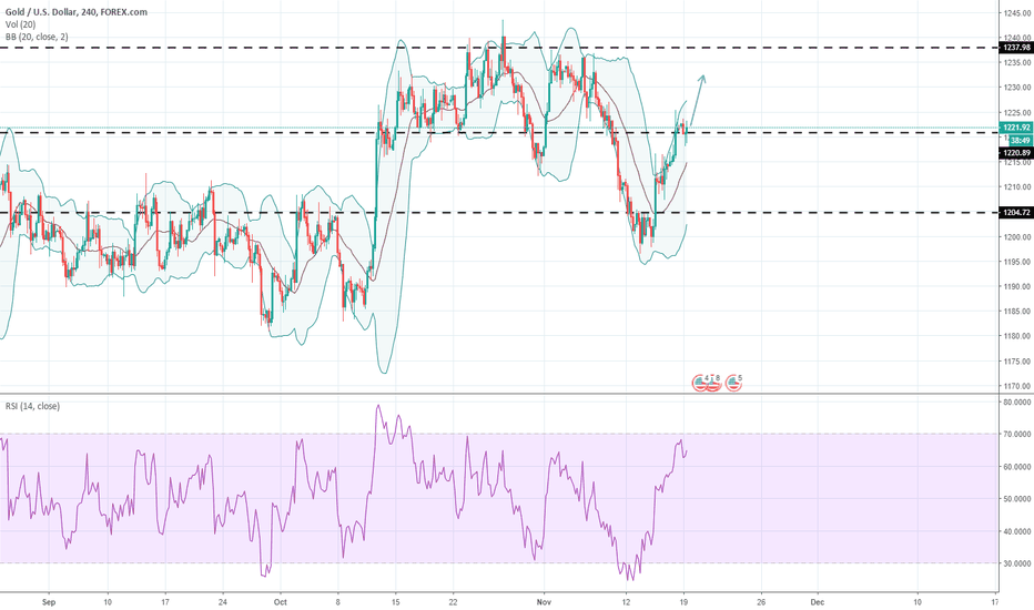 XAUUSD: Gold 4 HR - RSI & Bollinger Bands