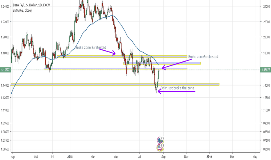 EURUSD: All set to go low?