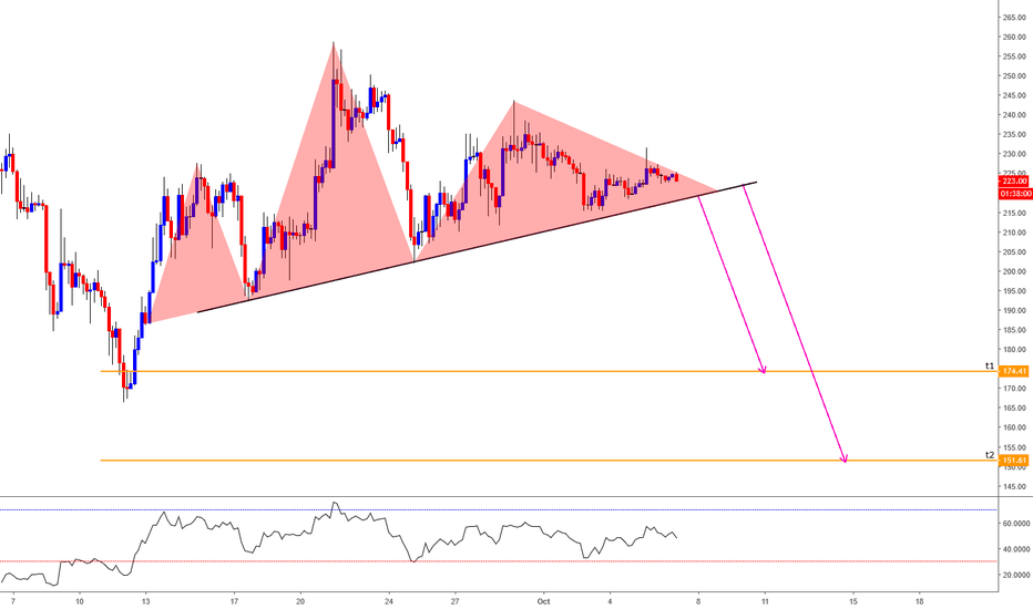 ETHUSD: ETH/USD Short Trade Opportunity