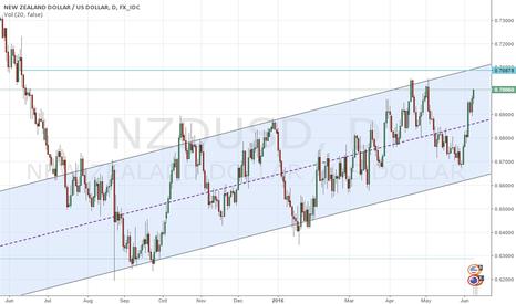 NZDUSD: NZD/USD, short move up to order block then a drop down.
