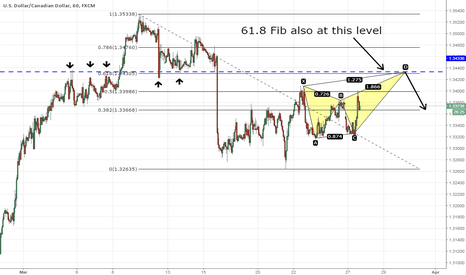 USDCAD: USDCAD Bearish Butterfly with Strong Resistance