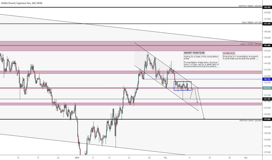 GBPJPY: GBP/JPY 4H SHORT POSITION