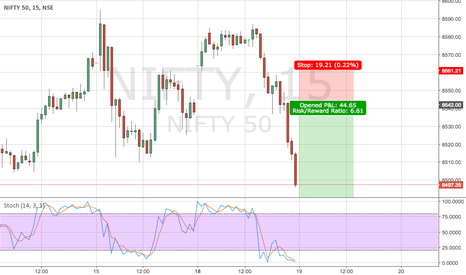 NIFTY: Sell NIfty
