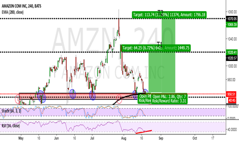 AMZN: IT'S ABOUT TIME FOR AMAZON!