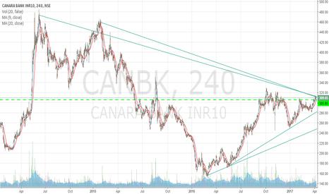 CANBK: Canara Bank Squeeze   Momentum