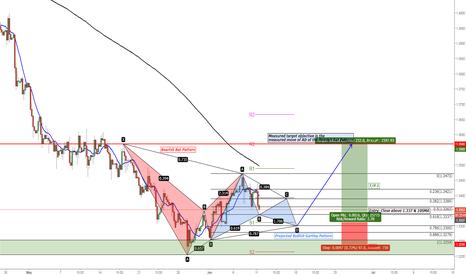 GBPUSD: GBP/USD Projected Bullish Gartley Pattern