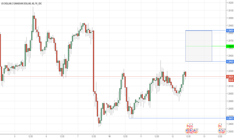 USDCAD: USDCAD SHORT - Make or break for CAD