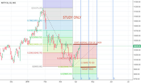 NIFTY: NIFTY FUTURE PROJECTION