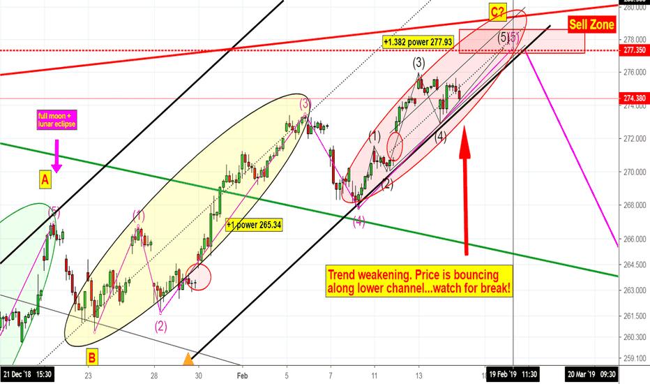 Spy Stock Price And Chart Tradingview