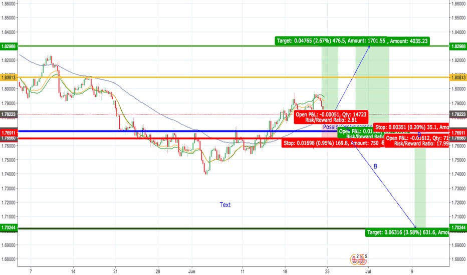 GBPAUD: Levels for GBPAUD Daily and 4h and 1h