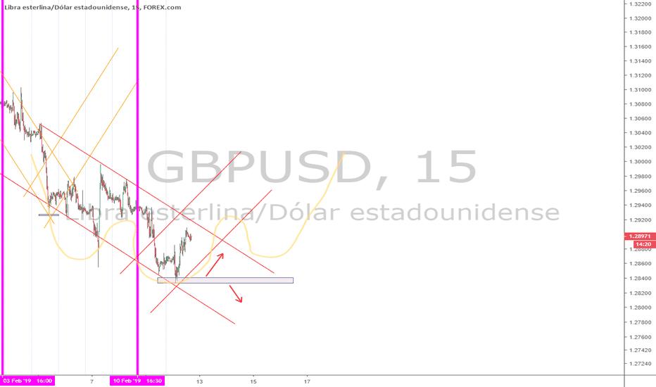 GBPUSD: GU posible long