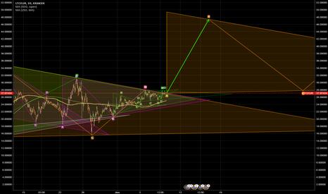 LTCEUR: LTC / EUR ready for next step up.