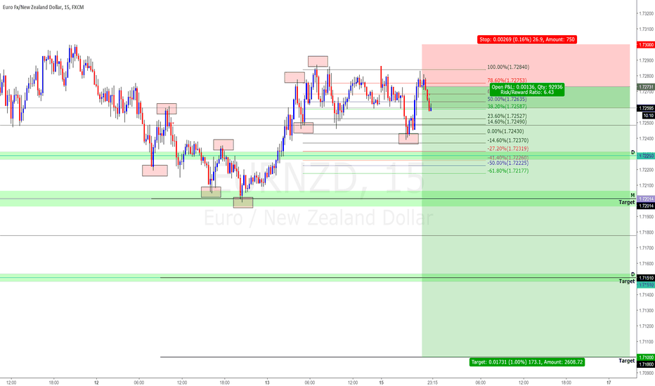 EURNZD: EURNZD Top-Down Analysis! Bearish Target to 1.7075!