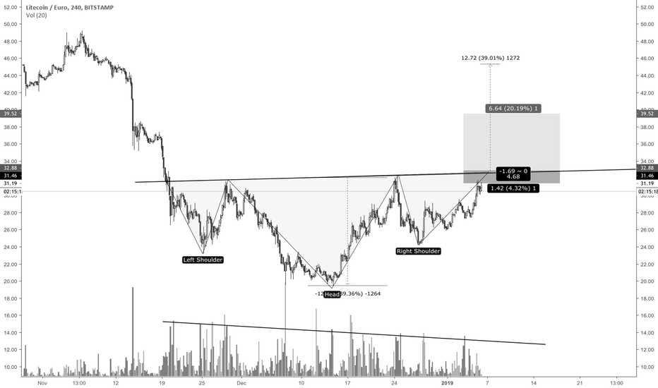 LTCEUR: Inverted head and shoulders