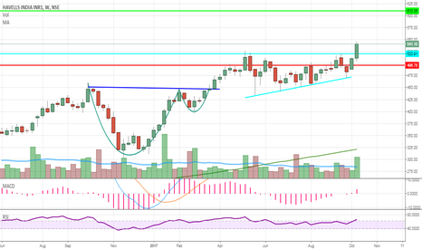 HAVELLS: HAVELLS ascending triangle breakout