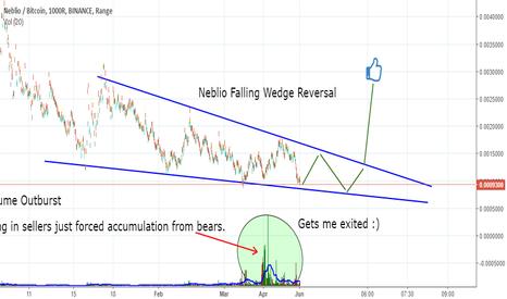NEBLBTC: Neblio Hidden Volume Outburst on 1000R + Falling Wedge