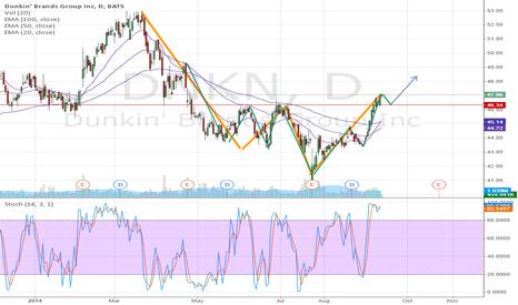 DNKN: Bullish W pattern
