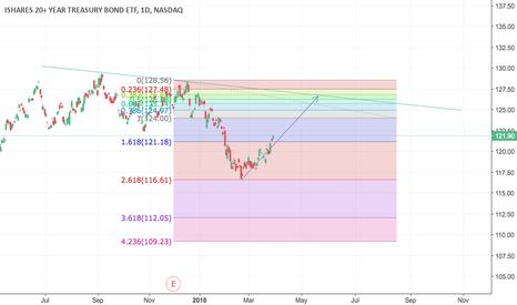 TLT: Short term bond retracement