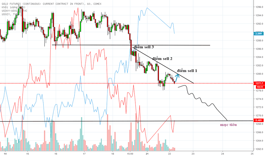 GC1!: chiến lược giao dịch gold