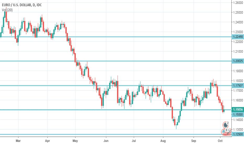 EURUSD: EUR/USD bulls are ready to counterattack