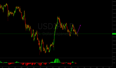 USDJPY: BIG BUY for USDJPY