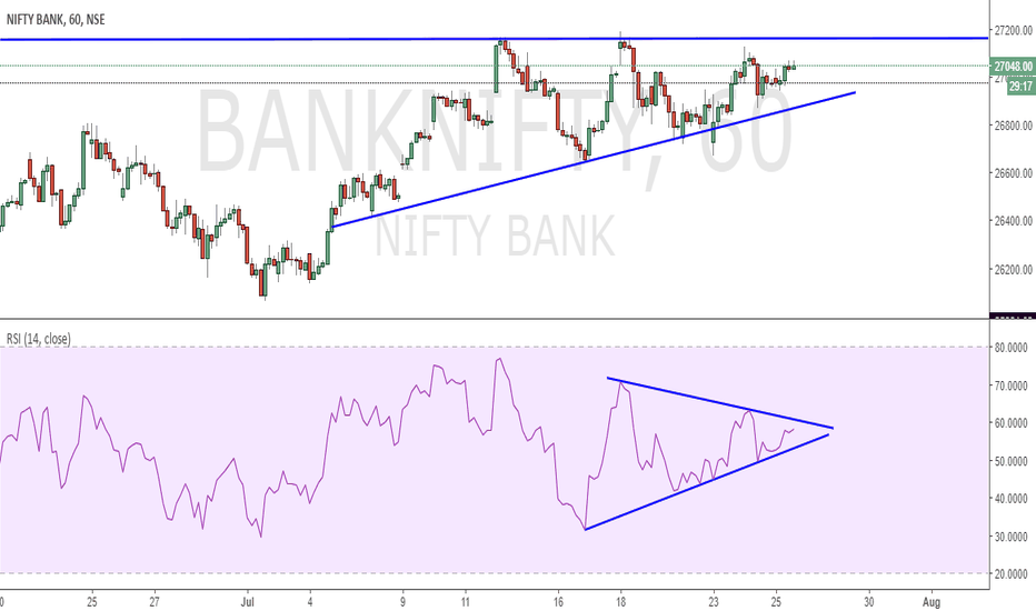 BANKNIFTY: BIG MOVE ABOUT TO HAPPEN ??