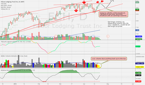 FCH: FCH, False breakout with earnings potential