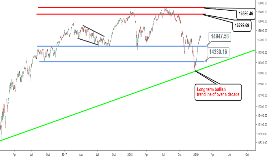 TSX: S&P/ TSX Composite Index Intraday Analysis: Bulls in trouble…