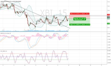 XBI: XBI to continue lower