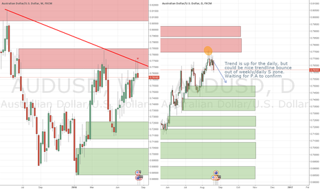AUDUSD: audusd price action confirmation