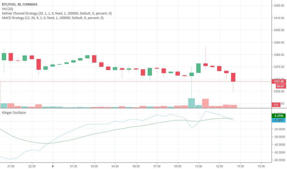 Litecoin Tradingview