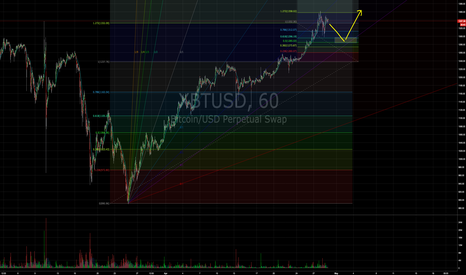 "XBTUSD: Upside down ""W"" with a lower high..."
