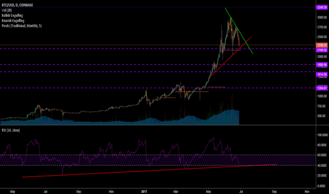 BTCUSD: BTCUSD - Bitcoin shaking out the weak, or about to crumble?