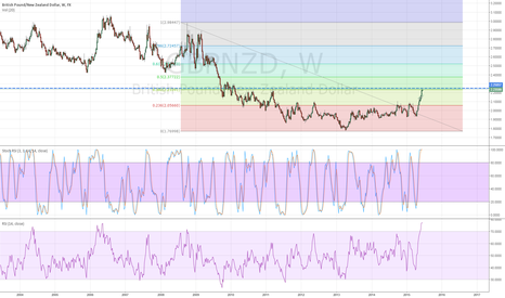 GBPNZD: GBPNZD Time for a few hundred pips pull back