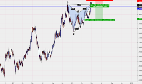 GBPNZD: ...