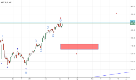 NIFTY: Nifty : A buy on dips (Elliott Wave Analysis)