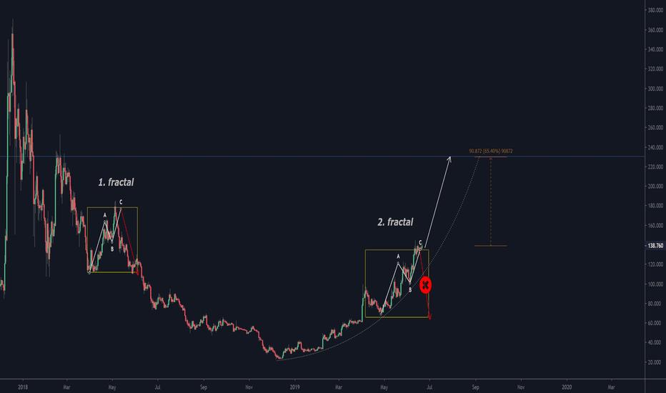 LTC USD - Litecoin Price Chart — TradingView — UK