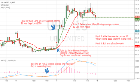 UPL: UPL Long (Same strategy as of divis lab yesterday)