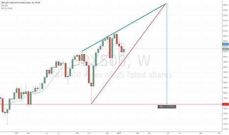 SPX500: Weekly Rising Wedge