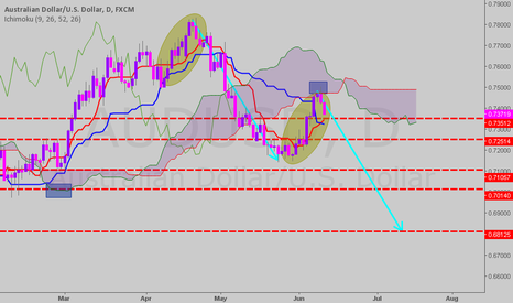 AUDUSD: ichi sub and res (chart pattern)