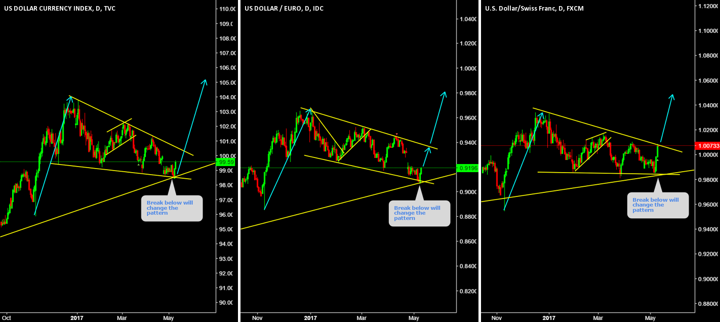 DXY, EURUSD, USDCHF Break below will change the pattern