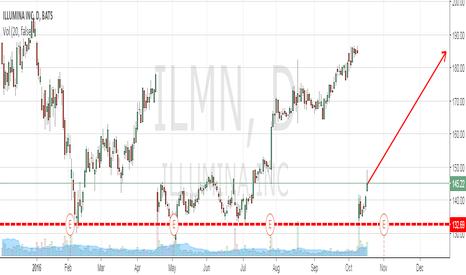 ILMN: Illumina and the 132$ support line