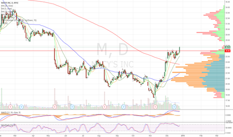 M: Bullflag breakout into vol null with gap above