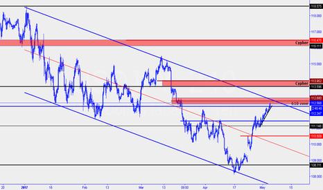 USDJPY: Possible bearish channel resistance swing opportunity