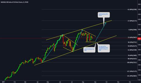 NAS100: NAS100 Index is still in strong trend watch bottom trend line