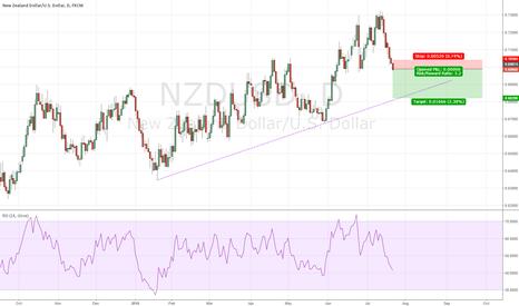 NZDUSD: short nzd